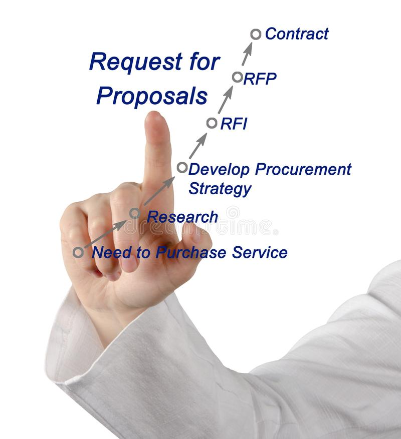 Request for Proposals Roadmap. Presenting Request for Proposals Roadmap stock images