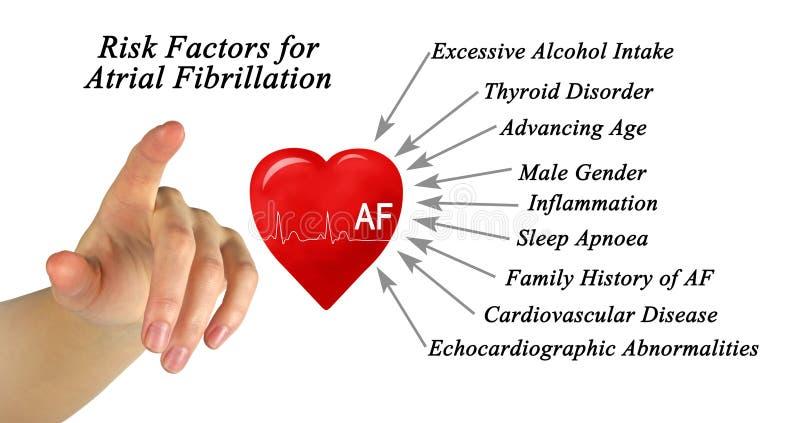 Risk Factors for Atrial Fibrillation. Presenting Risk Factors for Atrial Fibrillation stock photos