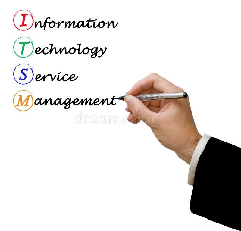 IT Service Management ITSM. Presenting IT Service Management ITSM royalty free stock photo