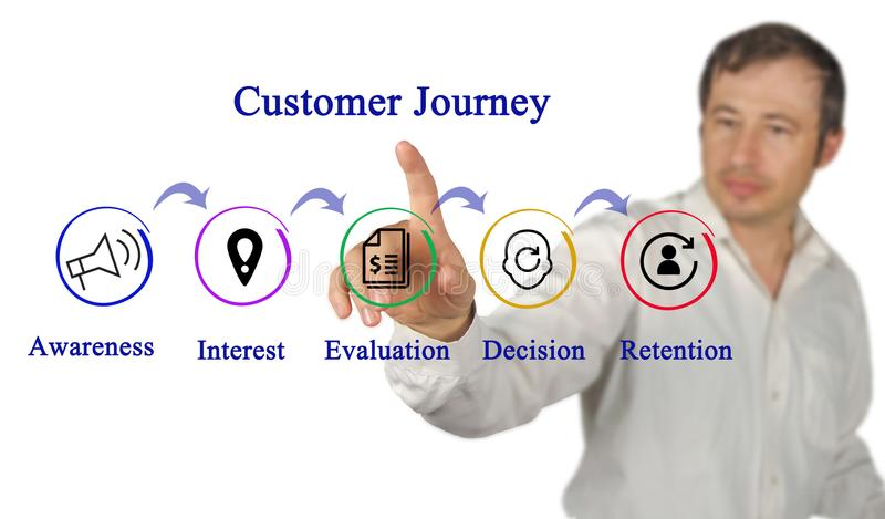 Steps in Customer Journey. Presenting Steps in Customer Journey stock photo