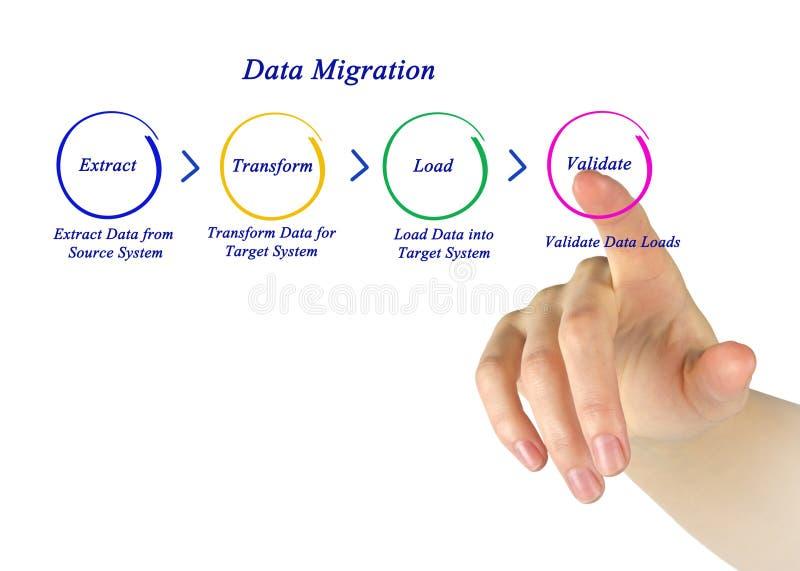 Data Migration. Presenting Steps in Data Migration stock images