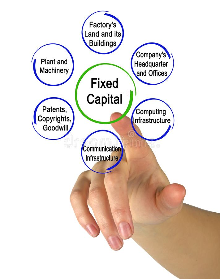 Types of Fixed Capital. Presenting Types of Fixed Capital stock photos
