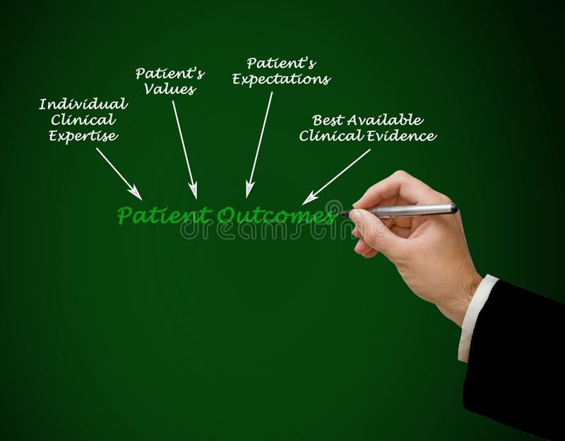 What influence Patient Outcomes stock photography