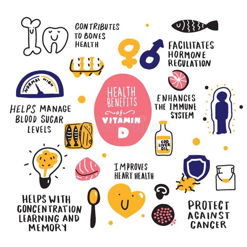 Prestations-maladie de la vitamine D et de sa nourriture Infographic tiré par la main griffonnages Vecteur illustration stock