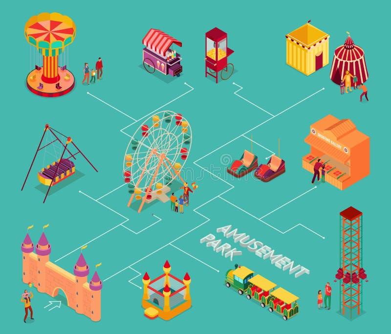 Pretpark Isometrisch Stroomschema stock illustratie