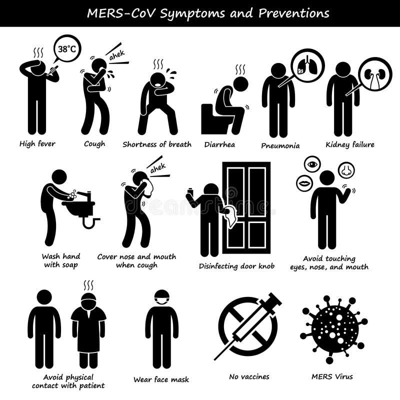 Prevenção Clipart da transmissão dos sintomas de Mers-CoV ilustração stock