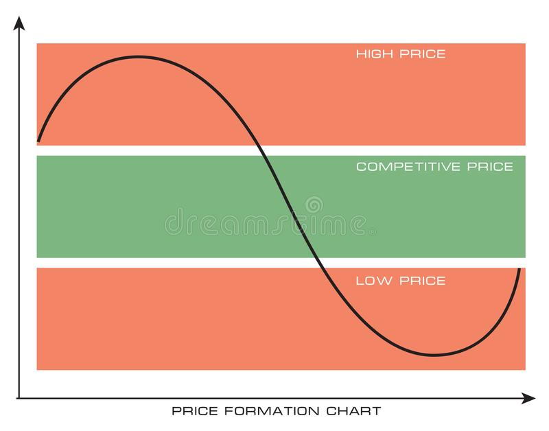 Price formation chart. Selection of a competitive price vector illustration