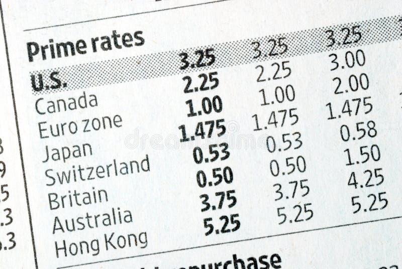 Prime rate in verscheidene landen stock afbeeldingen
