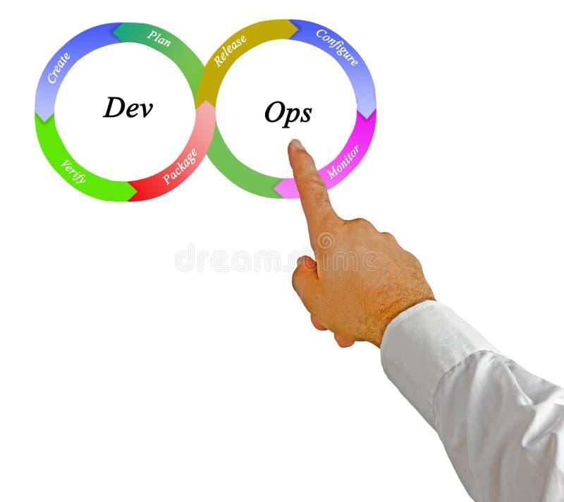 Princípios da metodologia de DevOps foto de stock royalty free