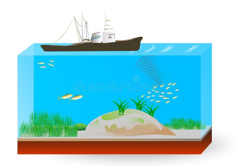 Principe de fonctionnement de sonar sous-marin illustration libre de droits