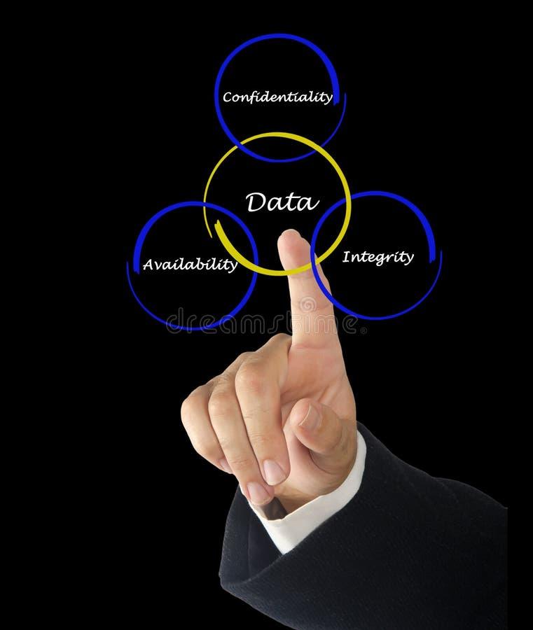 Principes de gestion des données photo stock