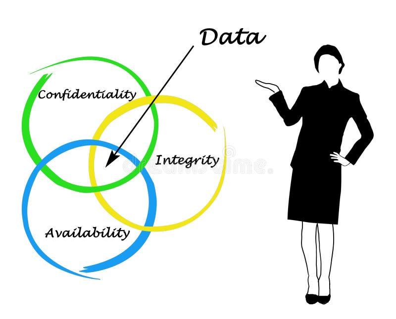 Principes de gestion des données illustration de vecteur