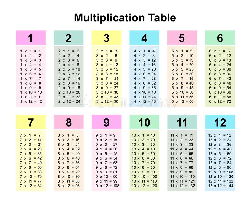 Multiplication Table Stock Illustrations 636 Multiplication