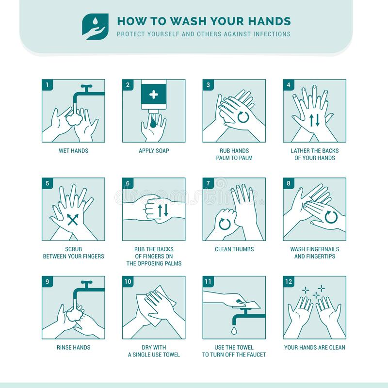 How to wash your hands. Personal hygiene, disease prevention and healthcare educational infographic: how to wash your hands properly step by step royalty free illustration