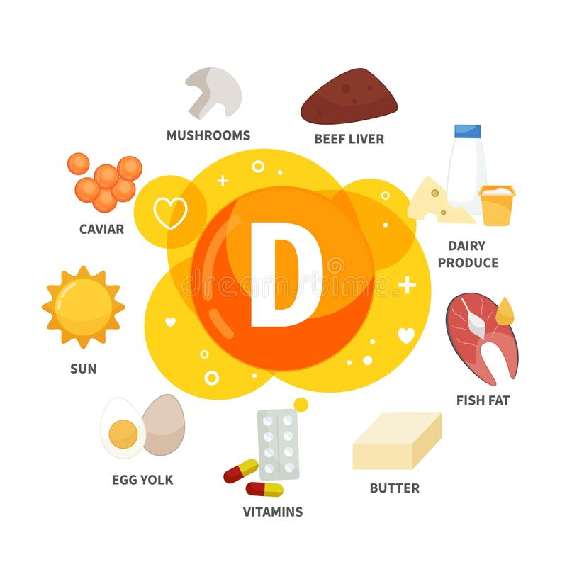 Vector poster products with vitamin D. Cartoon illustrations of products vector illustration