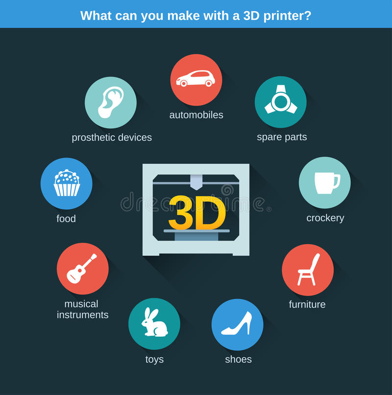 Printer. Infographic - what can you make with a 3D printer royalty free illustration