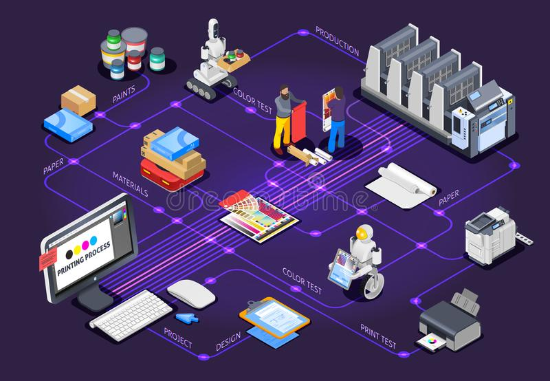 Polygraphy Design Flowchart Concept. Printing house polygraphy industry isometric flowchart composition with images of printers materials and other color stock illustration