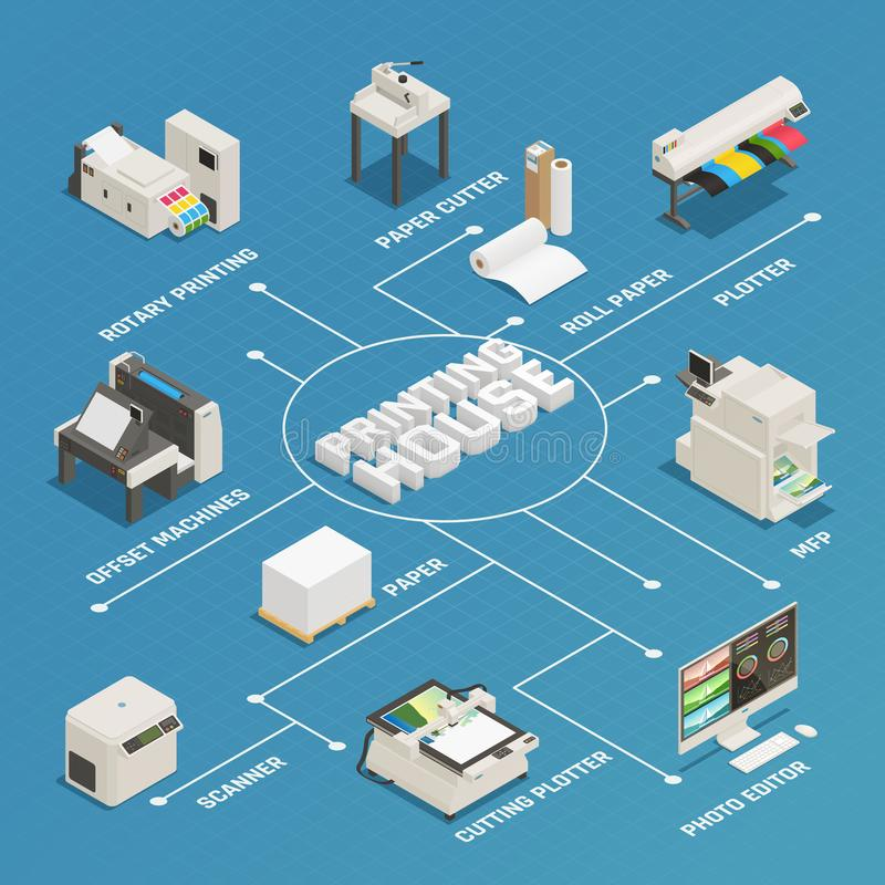 Printing House Production Isometric Flowchart. Printing house production process facilities equipment isometric flowchart poster with photo editor plotter offset stock illustration