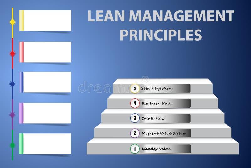 Prinzipien des schlanken Managements als Treppenhausvektor lizenzfreie abbildung