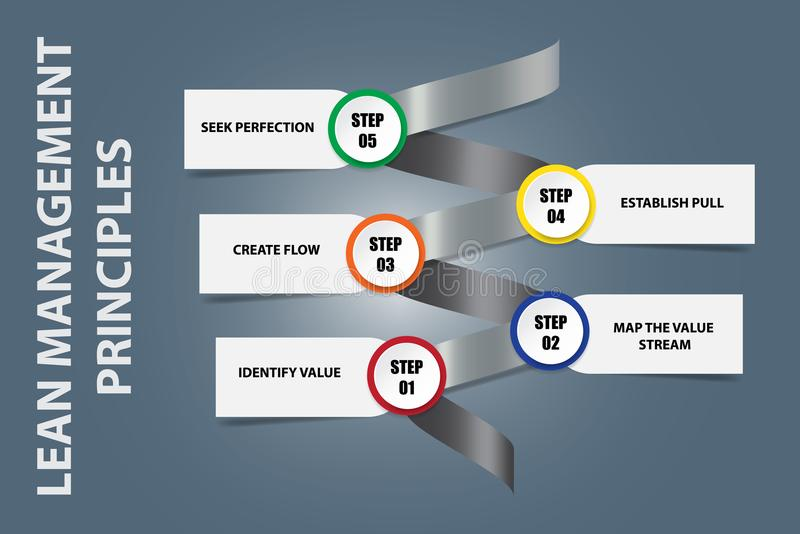 Prinzipien des schlanken Managements auf einem Metallspiralenvektor stock abbildung