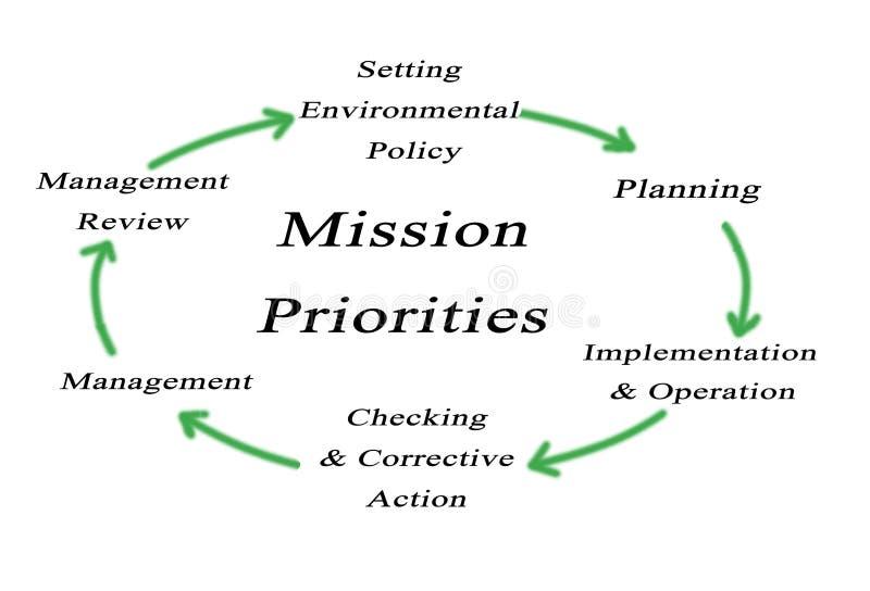 Prioridades de la misión fotografía de archivo libre de regalías