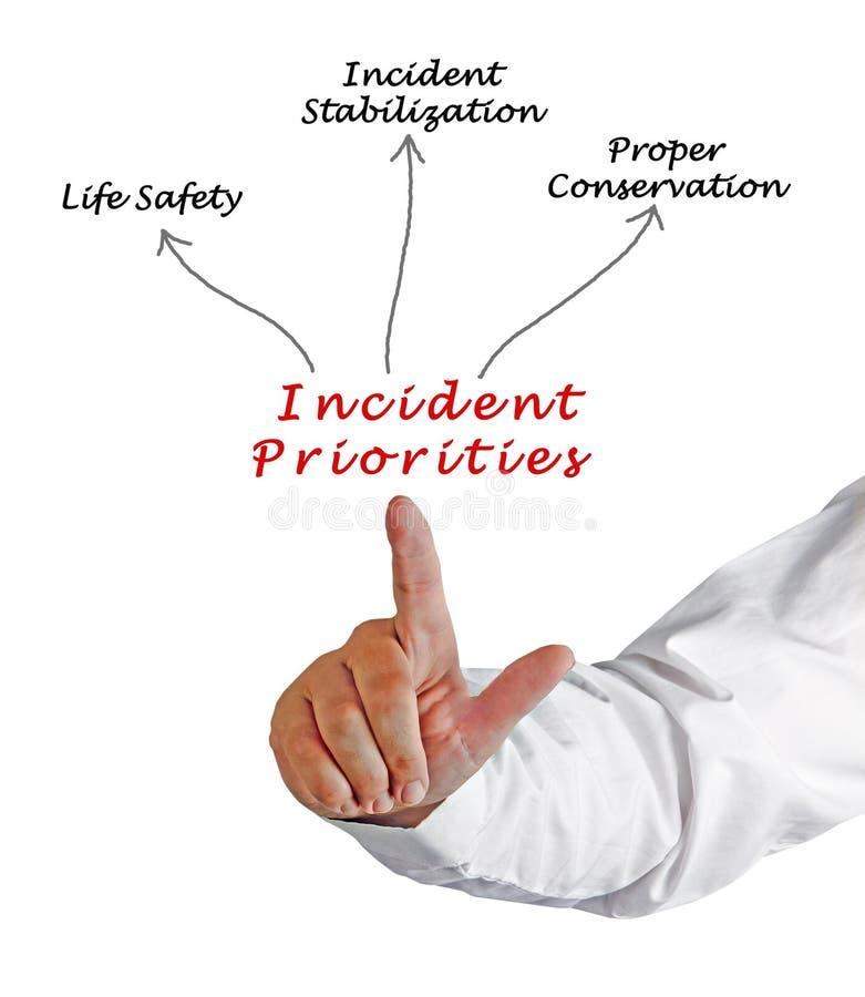 Prioridades del incidente imagen de archivo