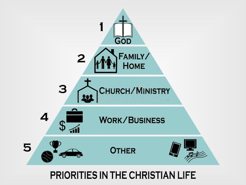 Prioridades en la vida cristiana bajo la forma de pirámide ilustración del vector