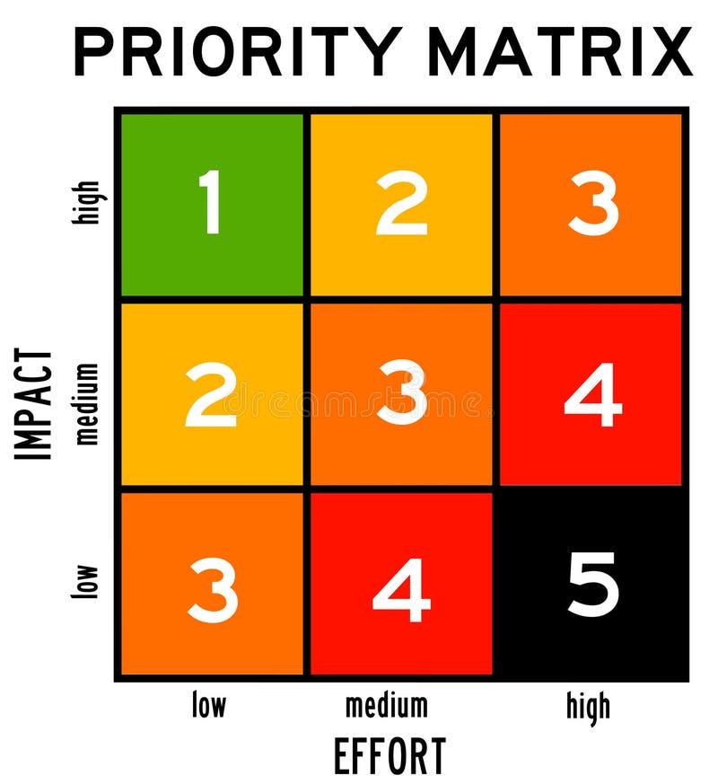 Prioritätsmatrix lizenzfreie abbildung