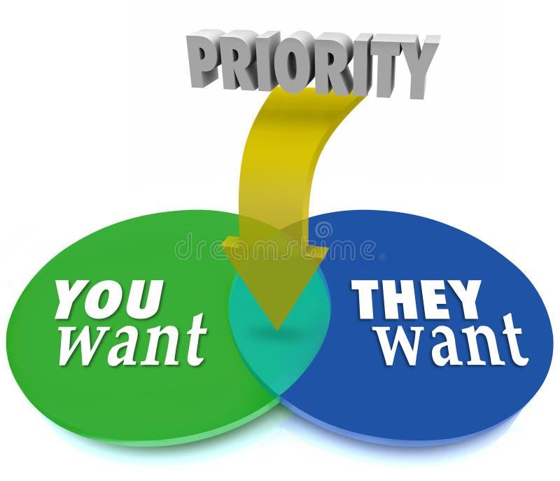 Priorytet Wy Vs Przecina okręgi Prio Chcą Venn diagram ilustracji