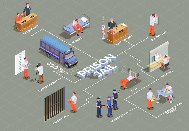 Prison Jail Isometric Flowchart. Jail isometric flowchart with suspect arrest transportation prison cell inmates canteen gym guard trial lawyer vector royalty free illustration