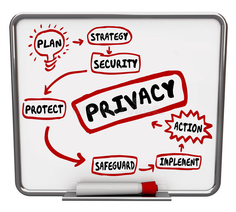 Privacy Safety Security Strategy Flowchart Diagram. Privacy security or safeguard diagram or flowchart written on a dry erase board as tips, advice or royalty free illustration