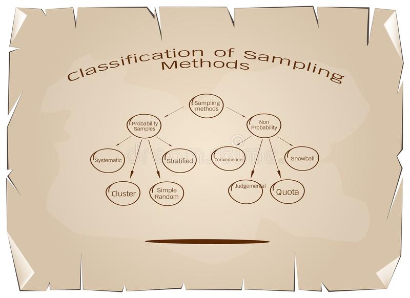 The Probability Sampling and Non-Probability Sampling Method. Business and Marketing or Qualitative Research Process, Classification of Sampling Methods The vector illustration