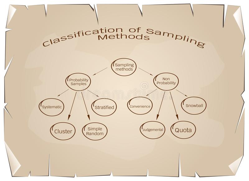 The Probability Sampling and Non-Probability Sampling Method. Business and Marketing or Research Process, Classification of Sampling Methods The Probability and royalty free illustration
