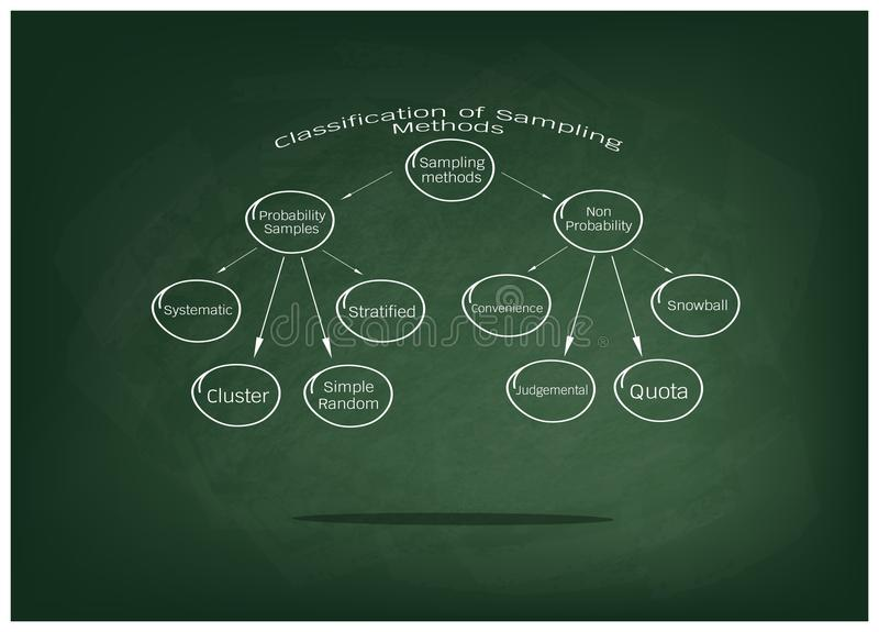 The Probability Sampling and Non-Probability Sampling Method. Business and Marketing or Social Research Process, Classification of Sampling Methods The stock illustration