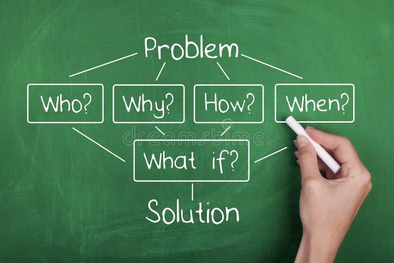 Problème et solution image stock