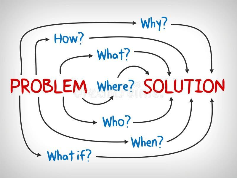 Problem i rozwiązanie, dlaczego, co który, gdy, jak i gdzie - umysł mapa, royalty ilustracja