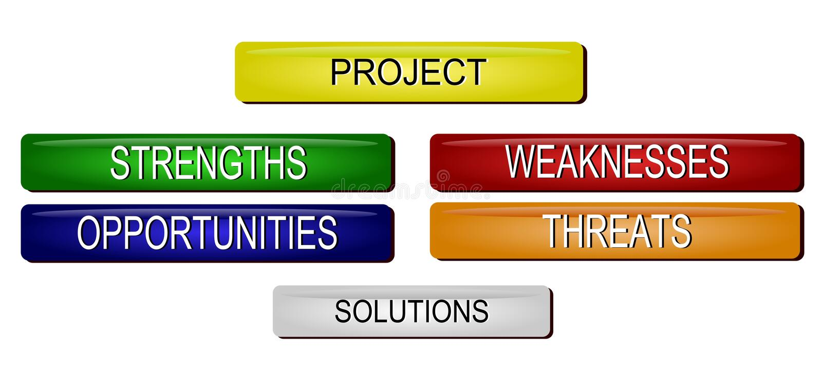 Problem Solution SWOT analysis. Illustration of SWOT analysis buttons royalty free illustration