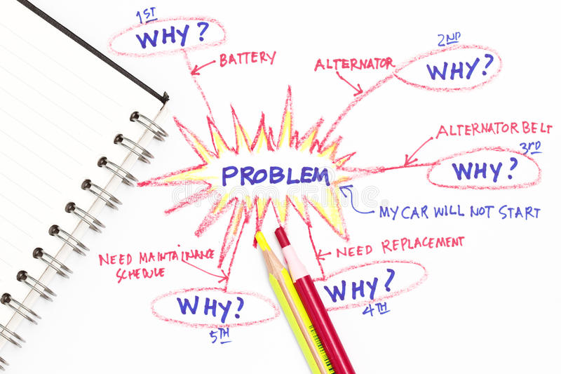 Problem solving. With five why - abstract for stock images