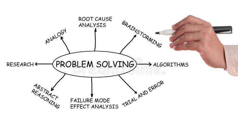 Problem Solving. Flowchart and sketch isolated in white background. My original ideas royalty free stock photography