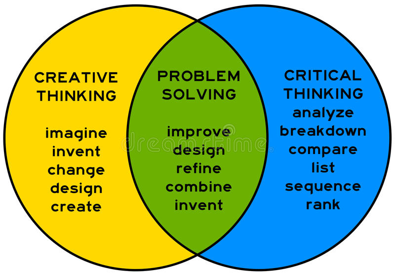creative critical thinking Creativity alone cannot always do wonders one needs to integrate critical thinking along with it to ensure outcomes.