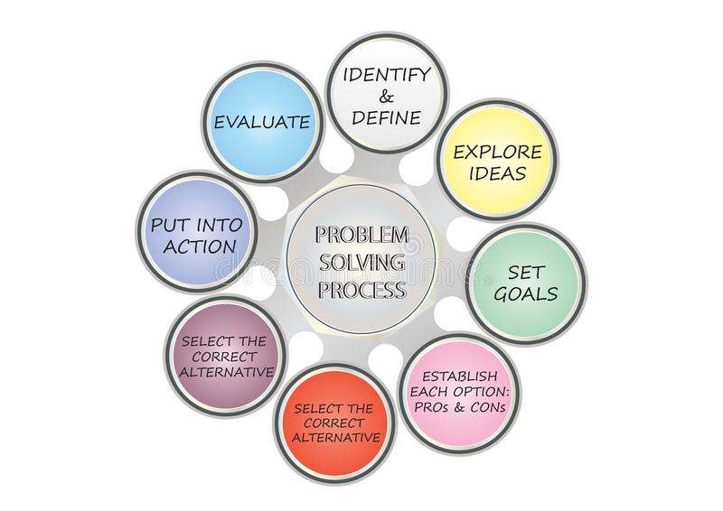 Problem solving process design thinking infographic modern vector. Eight stages of Design Thinking. Problem solving technique aid chart, studying mind map stock illustration