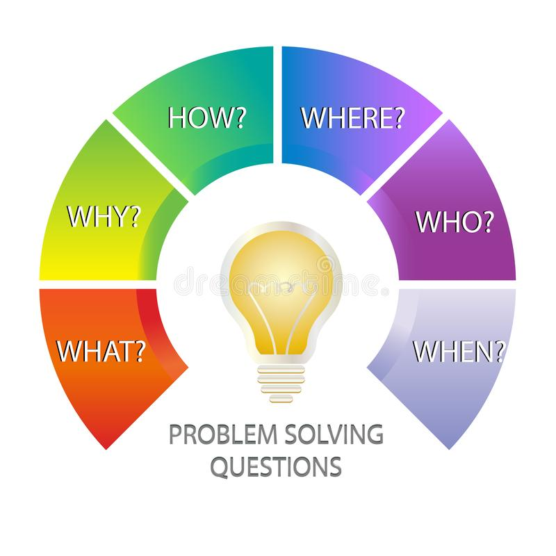 Problem solving questions infographic modern vector. Problem solving technique aid chart, studying mind map with questions: What?, Why?, How?, Where?, Who?, When vector illustration