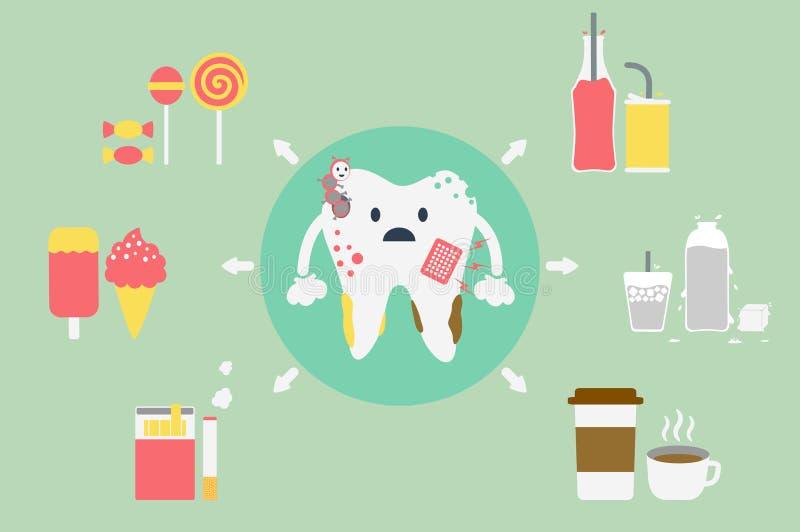 Problemen met tanden royalty-vrije illustratie