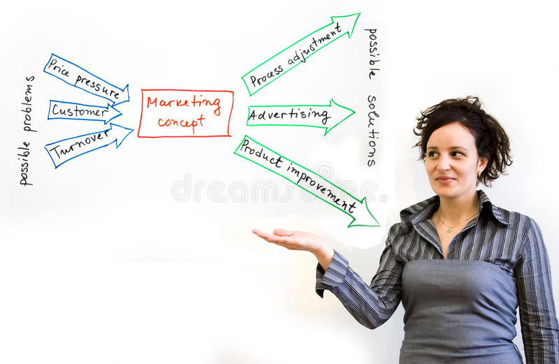Problems solutions. Image describing possible problems and solutions in business royalty free stock images