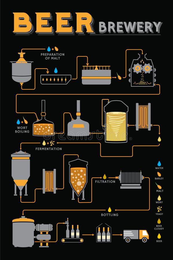 Procédé de brassage de bière, production d'usine de brasserie illustration stock