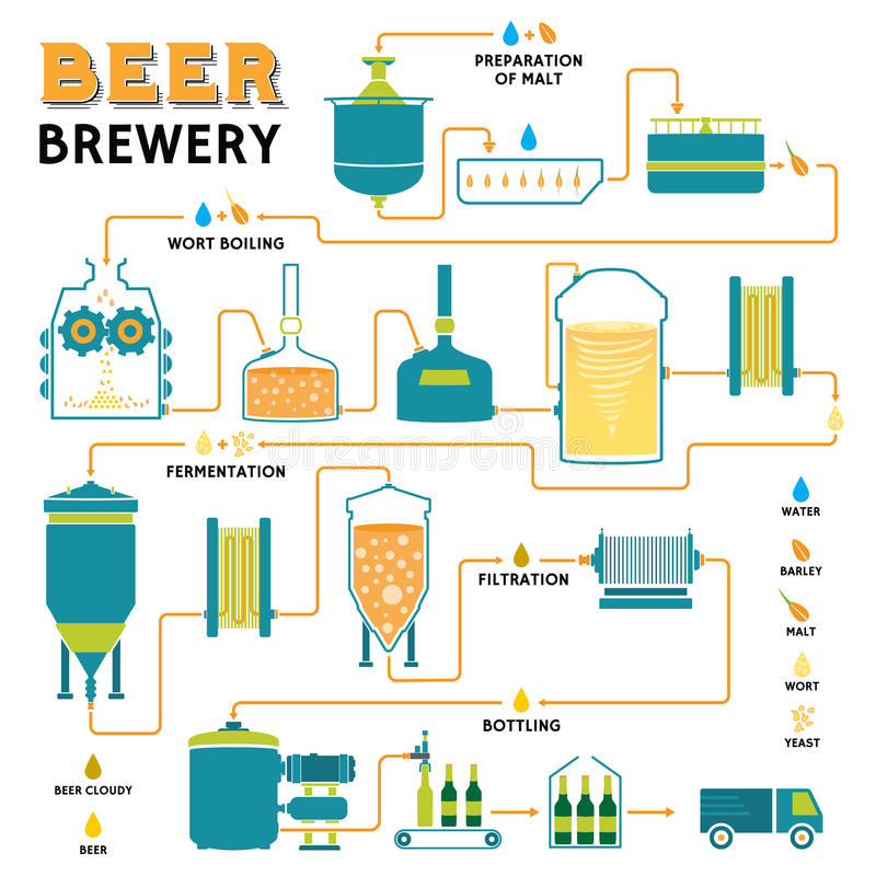 Procédé de brassage de bière, production d'usine de brasserie illustration de vecteur
