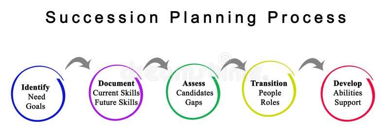 Procédé de planification de la relève illustration stock