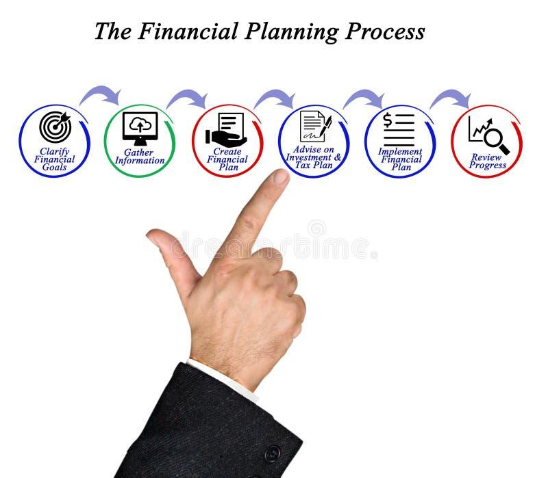 Procédé de planification financière photographie stock