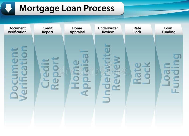 Procédé de prêt hypothécaire illustration de vecteur