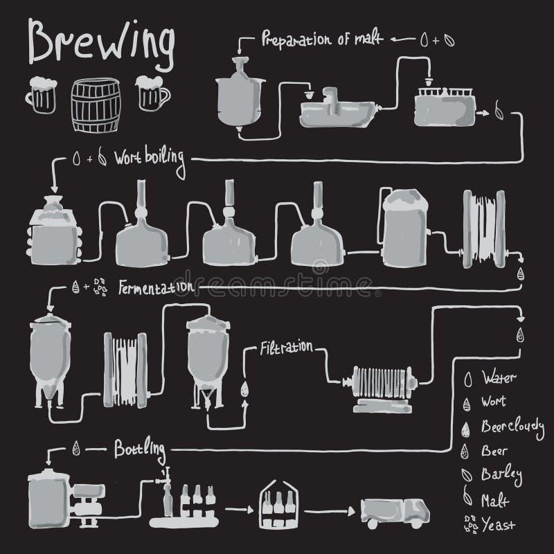 Procédé tiré par la main de brassage de bière, production illustration stock